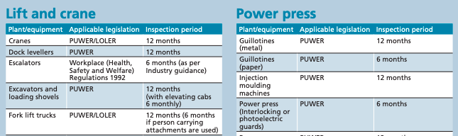 Plant inspection frequency guide.